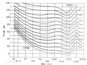 空调噪音的的评价标准(NR曲线)